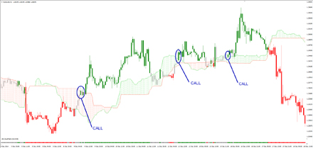 Candlestick charts and binary option trading