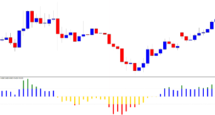 Simple effective trading strategies